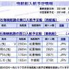 (台風避難からの帰港)2014年7月11・12日 明石海峡にて曳航情報あり