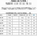 2014年7月5日 21:00 来島海峡にて曳航情報あり