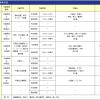 2014年8月24日~9月15日 那覇空港滑走路増設工事に伴うケーソン据付作業